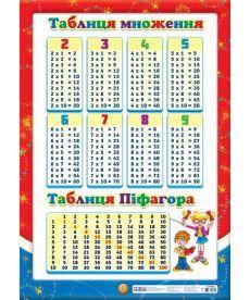 Плакат.Таблиця множення(оновленна)