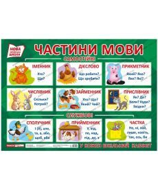Плакат.Частини мови